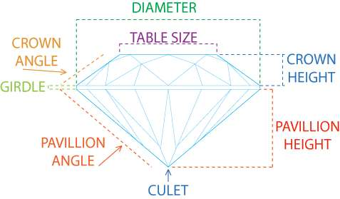 Anatomy of diamond