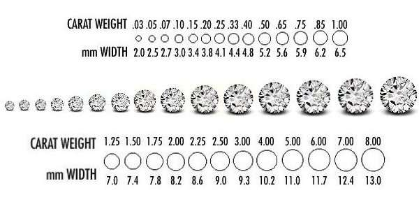 carat weight of diamond